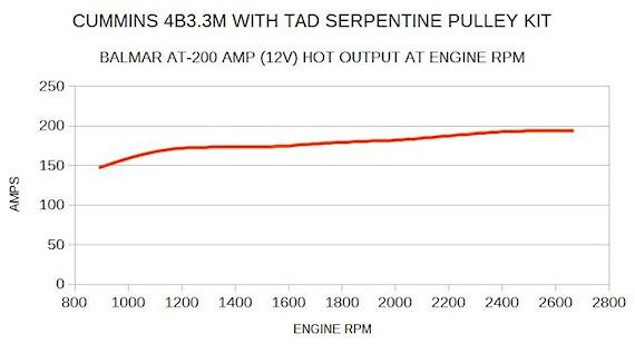 Cu B3 3M additionally  on balmar charging curve
